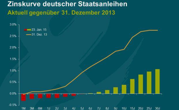 Zinskurve deutscher Staatsanleihen (Quelle: M&G, Bloomberg)