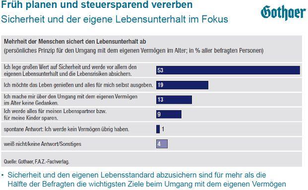 Ruhestands-Studie der Gothaer: Die meisten Deutschen freuen sich auf die Rente. Sie sind gut abgesichert (Quelle: Gothaer)