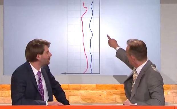 """Kurvendiskussion: Claus von Wagner (links) und Max Uthoff in der ZDF-Satiresendung """"Die Anstalt"""""""