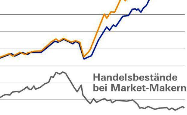 Grafik des Tages: Bond-Wüste: Die große Gefahr bei Unternehmensanleihen