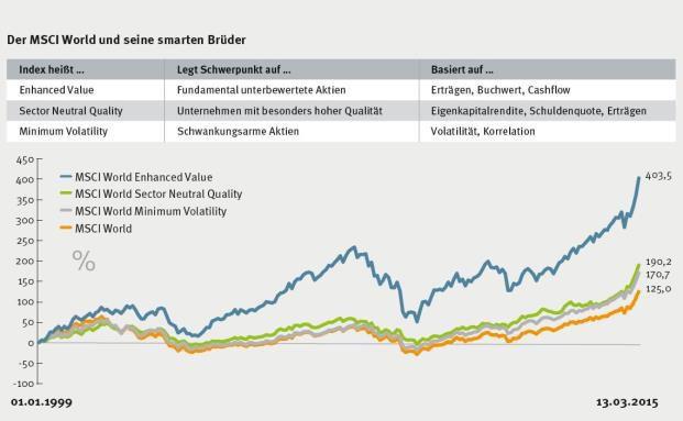 Der MSCI World Index und drei neu gewichtete, abgewandelte Varianten: Am besten schnitt die nach Value-Gesichtspunkten aufgebaute Version ab. Aber auch die anderen beiden schlugen ihr Vorbild auf längere Sicht. Grafik: MSCI/Bloomberg