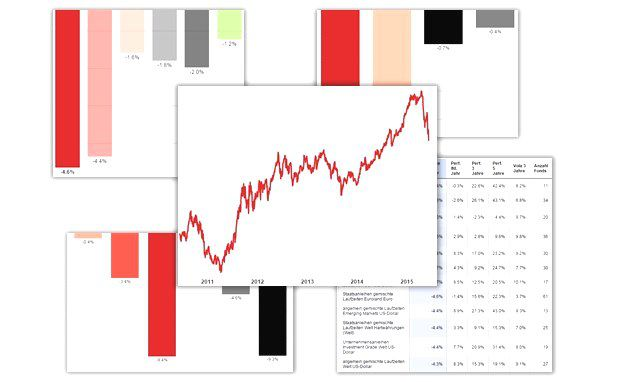 In 5 interaktiven Grafiken: Anleihen-Crash: Welche Rentenfonds am stärksten fallen
