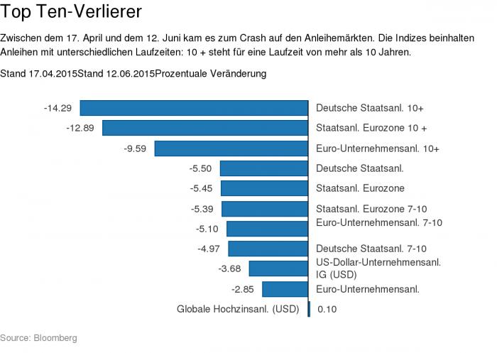 Anleihen-Crash: Welche Anleihemärkte haben am meisten gelitten?