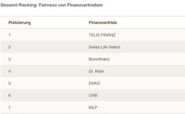 Telis Finanz ist der fairste Finanzvertrieb aus Kundensicht. Grafik: Servicevalue