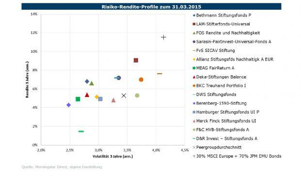 Risiko-Rendite-Profil von Stiftungsfonds im Vergleich zur Benchmark und Peer Group. Quelle: Fondsconsult