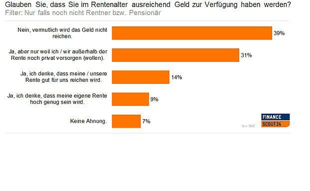 39 Prozent der zukünftigen Rentner glaubt, dass das Geld im Alter nicht reichen wird. Foto: Financescout24
