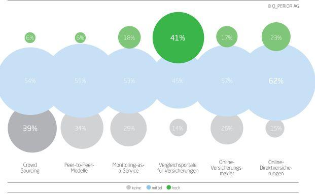 41 Prozent der Befragten schätzen die Gefahr für ihr geschäft durch Vergleichsportale als hoch ein. Foto: Q_Perior
