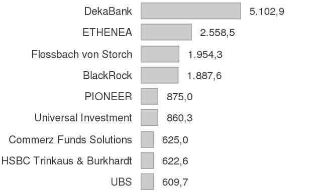 Fonds-Party 2015: Die Mittelzuflüsse von 33 Fondsgesellschaften in einer Grafik