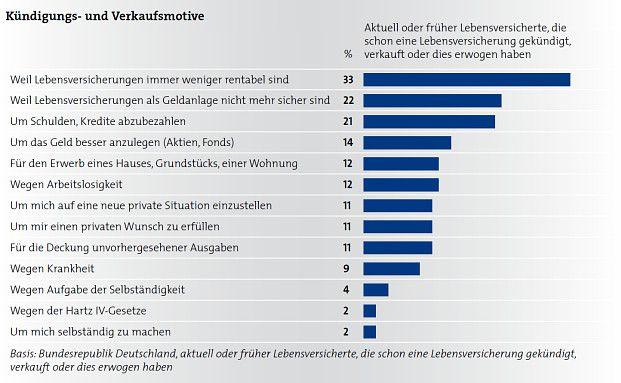 Die Deutschen kündigen ihre Lebensversicherung vor allem, weil sie denken, dass sie unrentabel ist. Foto: BVZL