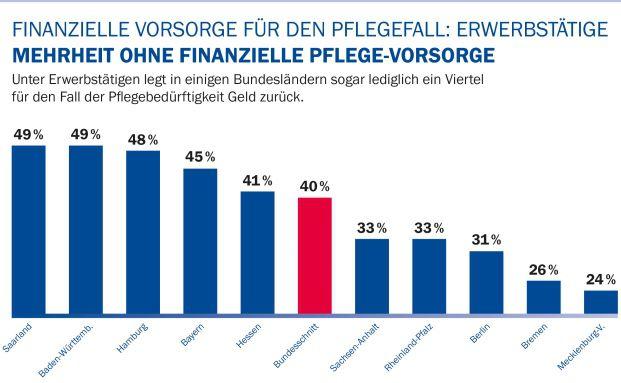 Im Saarland und in Baden-Württemberg hat fast jeder Zweite für den Pflegefall vorgesorgt. Foto: Axa
