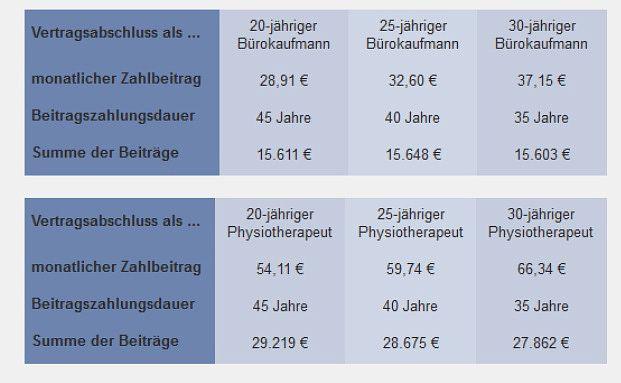 Wer früher eine BU-Versicherung abschließt kann meist Geld sparen. Foto: berufsunfaehigkeitsversicherung-sofort-vergleich.de