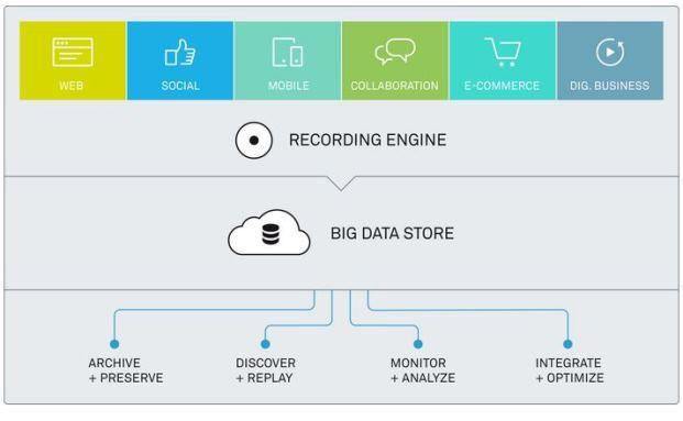 """Schaubild der """"Big-Data-Plattform"""" auf der Qumram-Website"""