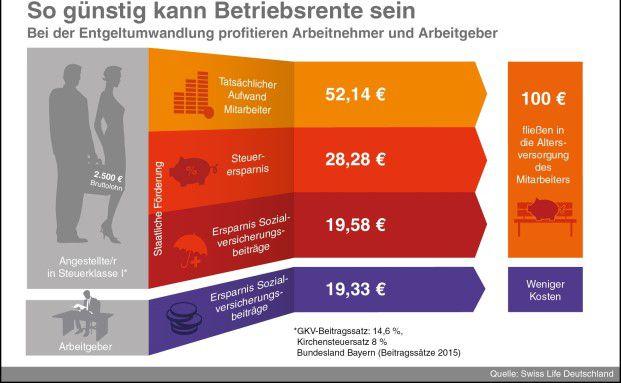 Altersvorsorge: Infografik der Woche: So kann sich die Betriebsrente lohnen