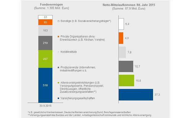 Versicherungen investierten in diesem Jahr gut 37 Milliarden Euro in Spezialfonds. Quelle: BVI