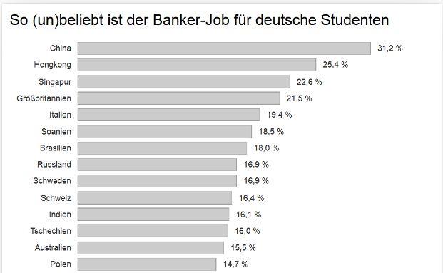 Karrierestudie: Bank-Jobs sind unbeliebt - aber lukrativ