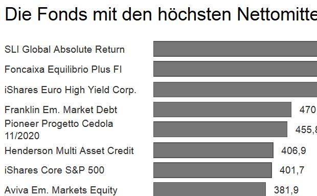 Thomson Reuters Lipper ermittelte die Fonds mit den höchsten Nettomittelzuflüssen in Europa.