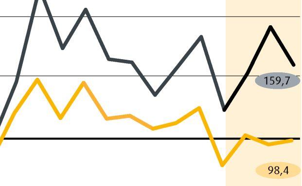 Der Ebase-Fondsbarometer signalisiert: Die Handelsaktivit&auml;ten der Anlageberater lagen 2015 deutlich &uuml;ber dem Vorjahresniveau. Weitere Details zur Indexentwicklung in den vergangenen 24 Monaten finden Sie auf <a href='http://www.dasinvestment.com/nc/investments/fonds/news/datum/2016/01/11/anlageberater-ordern-verstaerkt-etfs/?tx_ttnews[sViewPointer]=1&cHash=985b8eecf63788cd2c5eb4198059c0f5' target='_blank'>Seite 2</a>.