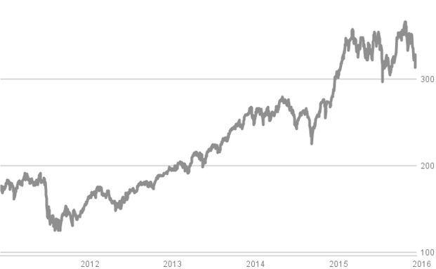 Mit stetigen Investitionen in diesen Deutschland-Aktienfonds konnten die Sparer ihr monatlich eingezahltes Geld mehr als verdoppeln.