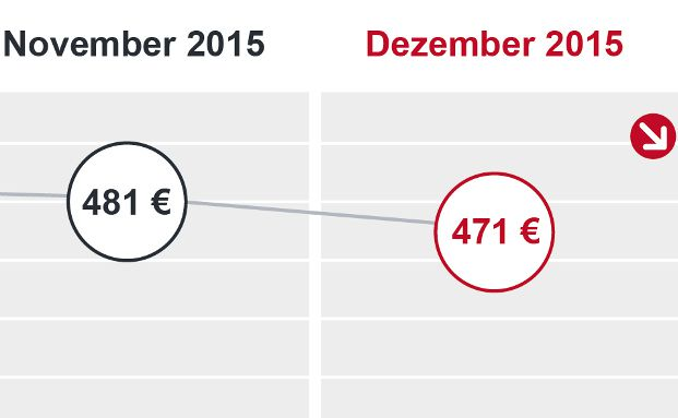 Um 10 Euro ist die Standardrate des Dr. Klein Trendindikator Baufinanzierung im Dezember 2015 gesunken.