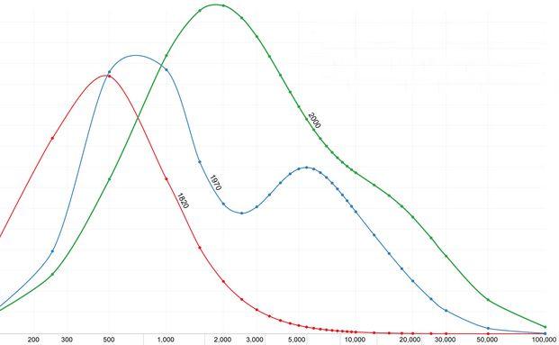 Die Grafik verdeutlicht die globale Einkommensverteilung zu verschiedenen Zeitpunkten. Grafik: maxroser.com