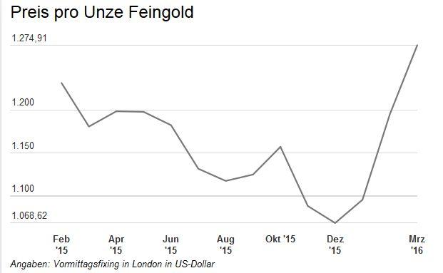 Der 12-Monats-Chart zeigt den Verlauf des Goldpreises nach Daten der London Bullion Market Association, die von der Deutschen Bundesbank veröffentlicht wurden.