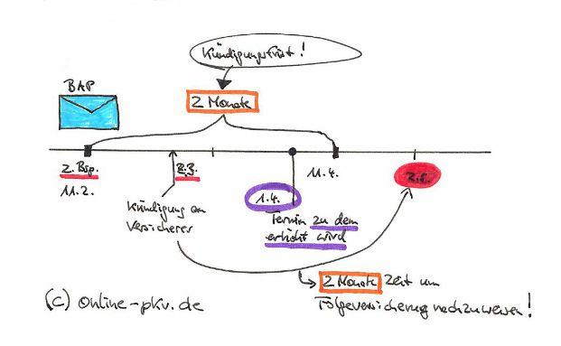 Wie erklär ich's meinem Kunden? Möglichst einfach, denkt sich Makler Sven Hennig mit seiner Grafik.