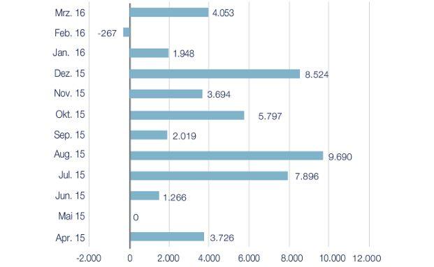 Trendwende der Nettomittelzuflüsse mit einem Plus von knapp 4,1 Milliarden Euro im März. Die Grafik zeigt die Nettozuflüsse in europäische ETFs während der vergangenen zwölf Monate in Millionen Euro, Quelle: Bloomberg, Lyxor, Grafik: Lyxor