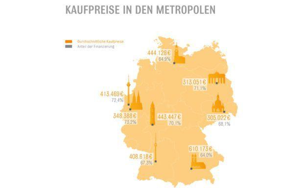 Auswertung von Darlehensabschlüssen zu Bau- und Kaufvorhaben 2015. Foto: Interhyp AG