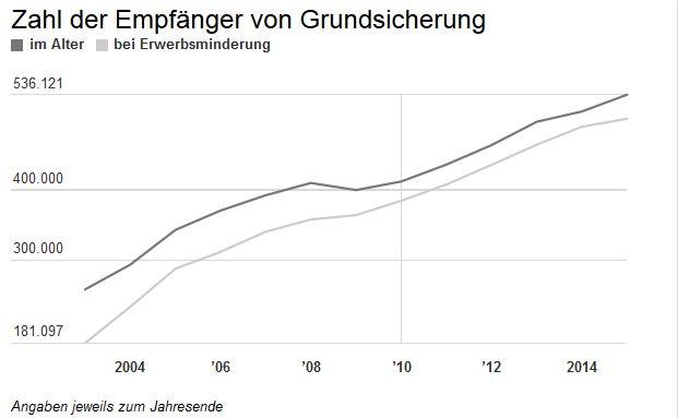 Das Statistische Bundesamt registriert aktuell in Deutschland rund 1.038.000 Empfänger von Leistungen der Grundsicherung im Alter und bei Erwerbsminderung.