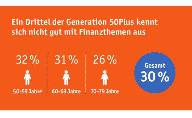 Die Infografik verdeutlicht, wie wenige Deutsche über 50 Jahren sich mit Finanzthemen beschäftigen und auskennen.