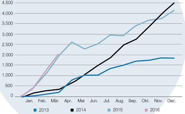 Die Grafik zeigt die kumulierten monatlichen Nettozuflüsse (in Millionen Euro) in europäische Smart-Beta-ETFs während der vergangenen drei Jahre. Grafik: Lyxor
