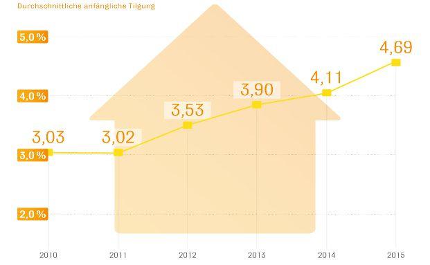Für die aktuelle Untersuchung wurden die Daten von rund 100.000 Darlehensabschlüssen für Anschlussfinanzierungen von 2010 bis 2015 ausgewertet. Grafik: Interhyp AG