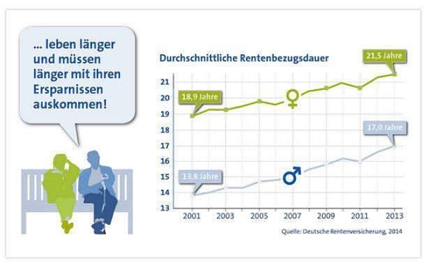 Ein Grund, warum Frauen stärker fürs Alter vorsorgen müssen: Sie leben im Schnitt länger als Männer. Quelle: VKB