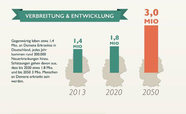 Die Zahl der Demenzkranken wird in Deutschland in den kommenden Jahrzehnten deutlich zunehmen. Foto: Jedermann Gruppe