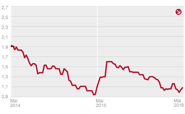Der Bestzins für zehnjähige Hypothekendarlehen schwankt weiterhin um die 1,1-Prozent-Marke. Grafik: Dr. Klein & Co. AG