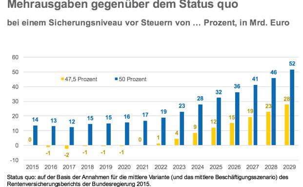 Die Grafik zeigt die Mehrausgaben für Beitragszahler, wenn das Rentenniveau eine gewisse Höhe erreicht.