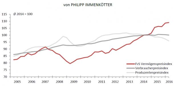 Der FvS Vermögenspreisindex im Vergleich mit den Produzentenpreis- und Verbraucherpreisindex. Foto: Flossbach von Storch Research Institute