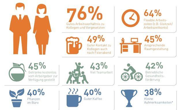 Diese Faktoren führen zu einer hohen Zufriedenheit mit dem Arbeitsplatz. Foto: © Manpower Group