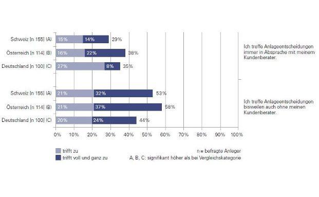 Treffen von Anlageentscheidungen im Ländervergleich