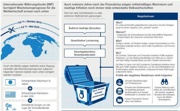 Haben die Zentralbanken mit Einführung von Negativzinsen die Büchse der Pandora geöffnet? (Bild: Schroders)