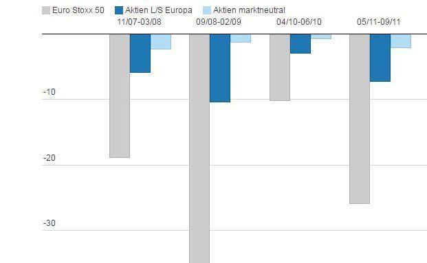 """Verlustphasen am Aktienmarkt und Performance alternativer Aktienstrategien: Fonds der Kategorien """"Aktien Long/Short Europa"""" und """"Aktien marktneutral"""" konnten sich in den vergangenen zehn Jahren während der größten Verlustphase des Euro Stoxx 50 gut behaupten. Quelle: Absolut Research"""