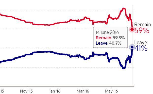 So entwickeln sich die Wahrscheinlichkeiten für einen Verbleib (Remain) beziehungsweise einen Austritt (Leave) Großbritanniens in der Europäischen Union nach Meinung der britischen Buchmacher. Grafik: The Spectator