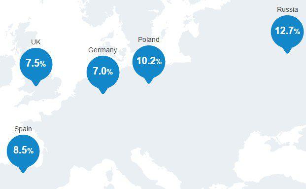 So viel Rendite erwarten Kunden aus verschiedenen europäischen Ländern. Ausschnitt aus der Schroders Global Investor Study 2016