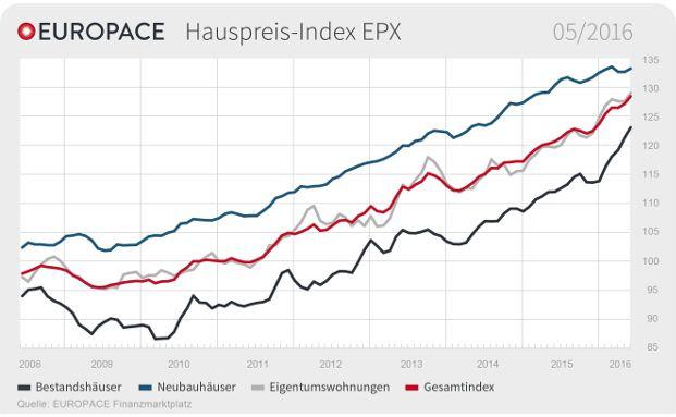 Die Immobilienpreise steigen in allen Segmenten: Der Europace Hauspreis-Index (EPX) im Mai 2016. Grafik: obs/Europace AG
