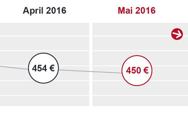 Die für den DTB angegebene durchschnittliche Standardrate von aktuell 450 Euro gilt für ein Immobiliendarlehen in Höhe von 150.000 Euro mit 2 Prozent Tilgung und 80 Prozent Beleihungsauslauf sowie einer 10-jährigen Sollzinsbindung. Grafik: Dr. Klein & Co. AG