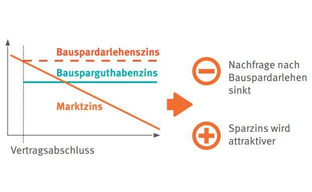 Auswirkungen der Zinsentwicklung auf das Bauspargeschäft. Die vollständige Infografik der Verbraucherzentrale Bremen finden Sie weiter unten im Text.