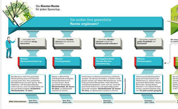 Screenshot der Infografik von Stiftung Warentest. Foto: © Stiftung Warentest