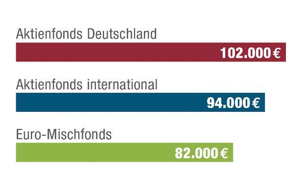 So viel Geld hatten deutsche Anleger durchschnittlich angespart, wenn sie 30 Jahre lang monatlich 100 Euro in Produkte dieser Fondskategorien investierten. Grafik: Bundesverband deutscher Banken