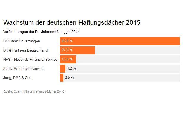 Dank seines um 10 Prozentpunkte höheren Umsatzwachstums im vergangenen Jahr konnte der deutsche Marktführer NFS – Netfonds Financial Service seinen Vorsprung gegenüber Jung, DMS & Cie. weiter ausbauen.