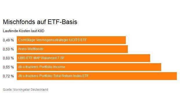 Diese fünf ETF-Portfolios wurden von Morningstar genauer analysiert.